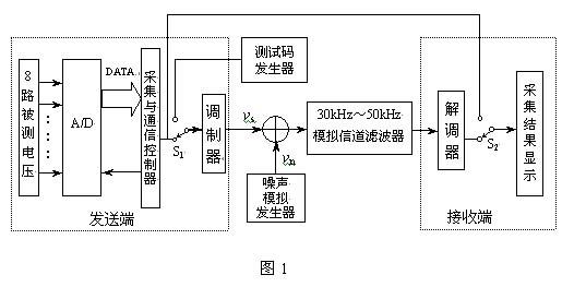 (2)设计一个加法电路,将调制器输出 与噪声电压 相加送入模拟