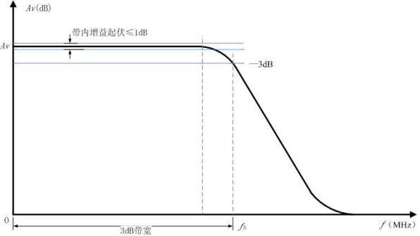 福星电子网--宽带直流放大器