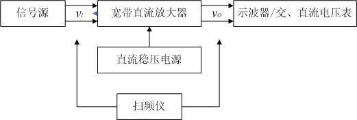 可预置并显示,预置范围为0~60dB,步距为5dB(也可以连续调节);放大器的带宽可预置并显示(至少5MHz、 10MHz 两点)。 (7)降低放大器的制作成本,提高电源效率。 (8)其他(例如改善放大器性能的其它措施等)。 三、说明 1.宽带直流放大器幅频特性示意图如图1所示。  图1 幅频特性示意图 2.负载电阻应预留测试用检测口和明显标志,如不符合(502)W的电阻值要求,则酌情扣除最大输出电压有效值项的所得分数。 3.放大器要留有必要的测试点。建议的测试框图如图2所示,可采用信号发生器与示波器/交