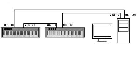 如何使用通用单片机制作MIDI键盘