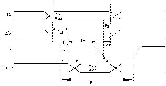 忙标志:BF BF标志提供内部工作情况.BF=1表示模块在进行内部操作,此时模块不接受外部指令和数据.BF=0时,模块为准备状态,随时可接受外部指令和数据. 利用STATUS RD 指令,可以将BF读到DB7总线,从而检验模块之工作状态. 字型产生ROM(CGROM) 字型产生ROM(CGROM)提供8192个此触发器是用于模块屏幕显示开和关的控制。DFF=1为开显示(DISPLAY ON),DDRAM 的内容就显示在屏幕上,DFF=0为关显示(DISPLAY OFF)。 DFF 的状态是指令DISP